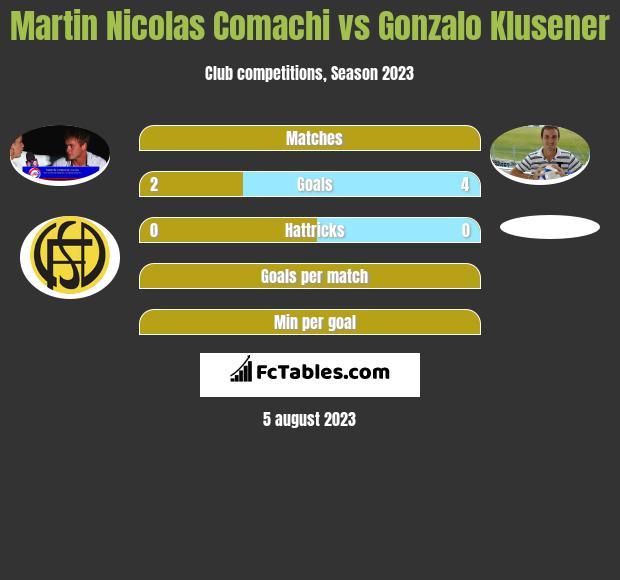 Martin Nicolas Comachi vs Gonzalo Klusener h2h player stats