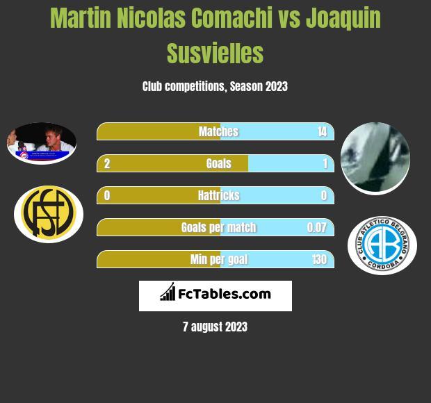 Martin Nicolas Comachi vs Joaquin Susvielles h2h player stats