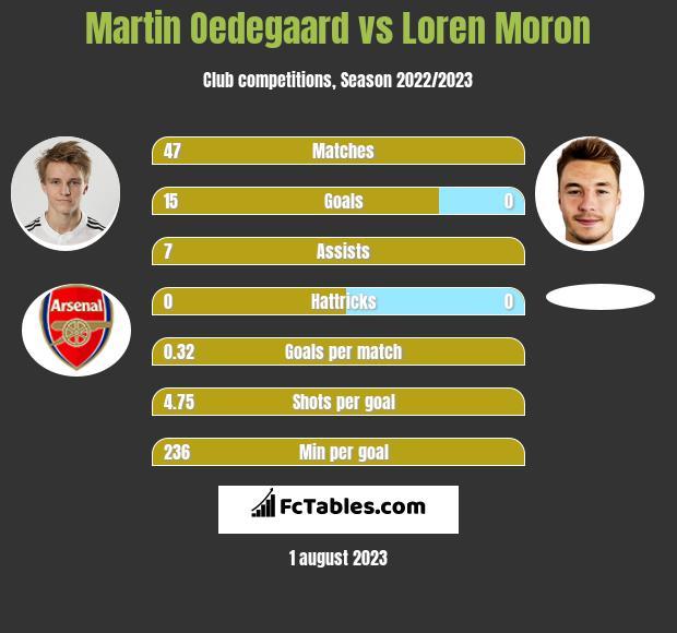Martin Oedegaard vs Loren Moron infographic