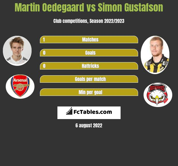 Martin Oedegaard infographic statistics for Vitesse