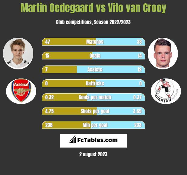 Martin Oedegaard vs Vito van Crooy infographic