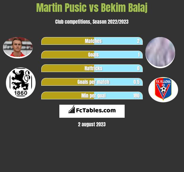 Martin Pusic vs Bekim Balaj h2h player stats