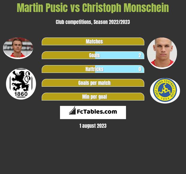 Martin Pusic vs Christoph Monschein infographic