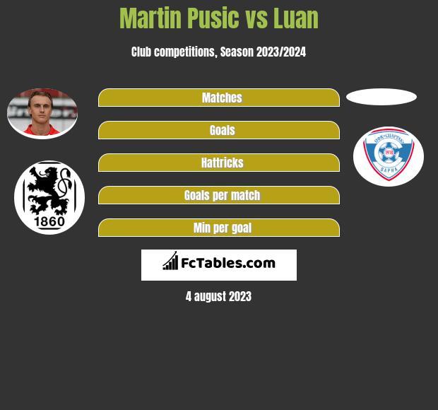 Martin Pusic vs Luan h2h player stats