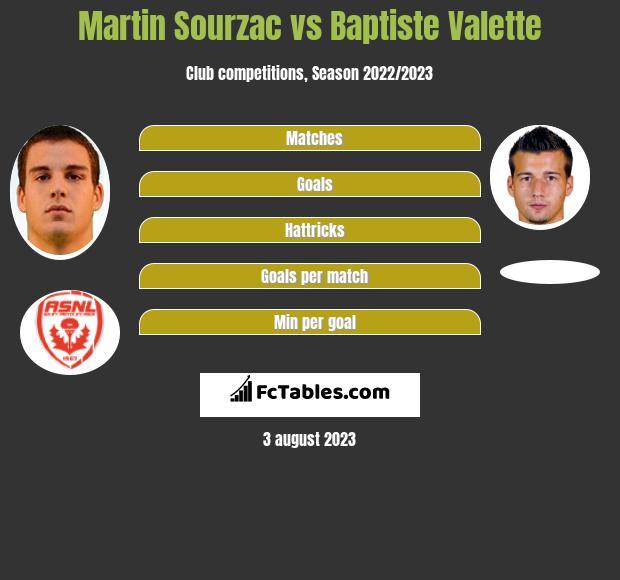 Martin Sourzac vs Baptiste Valette infographic
