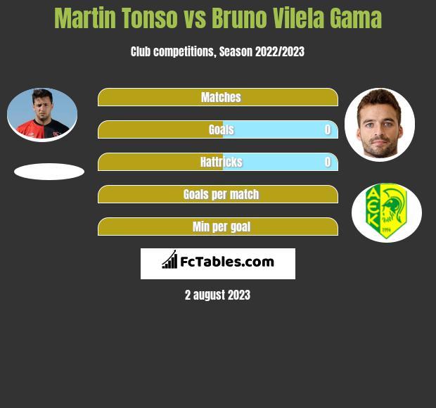 Martin Tonso vs Bruno Vilela Gama infographic