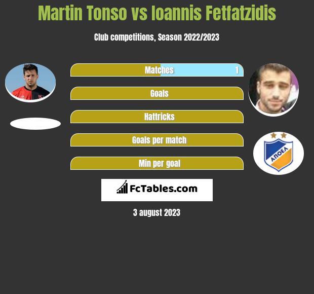 Martin Tonso vs Ioannis Fetfatzidis infographic