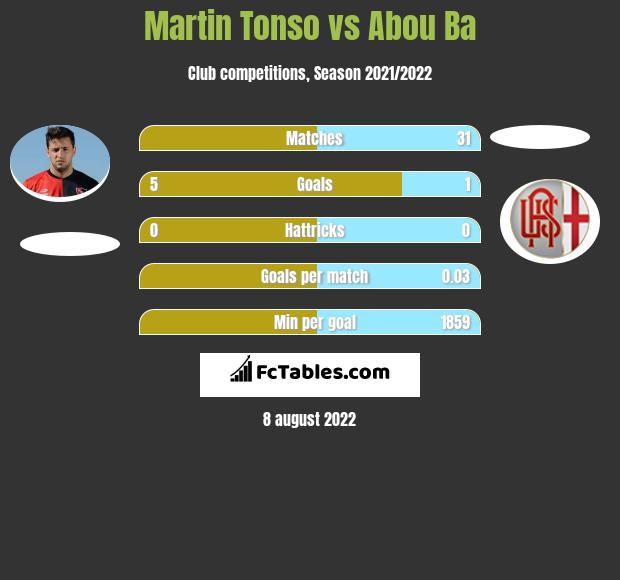 Martin Tonso infographic statistics for Aris Thessaloniki FC
