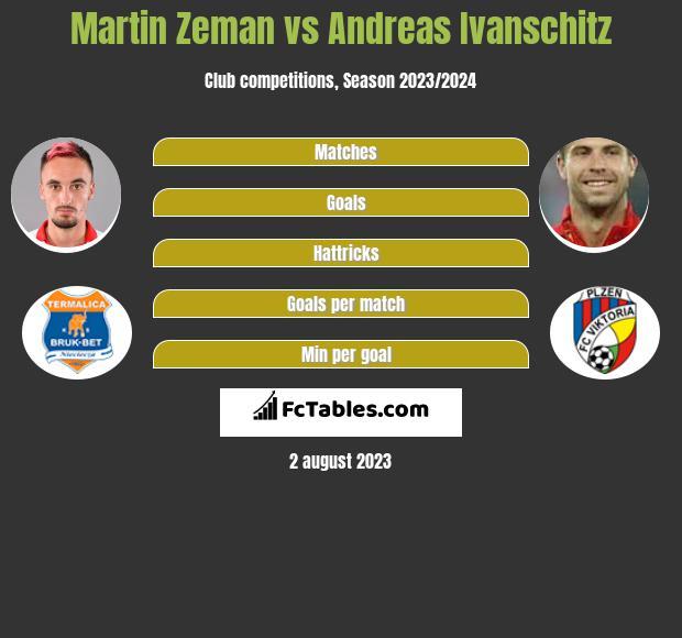 Martin Zeman vs Andreas Ivanschitz infographic
