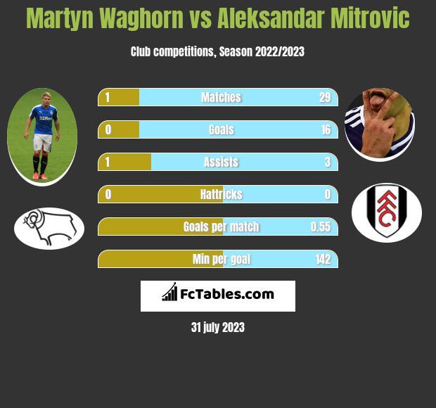 Martyn Waghorn vs Aleksandar Mitrovic h2h player stats