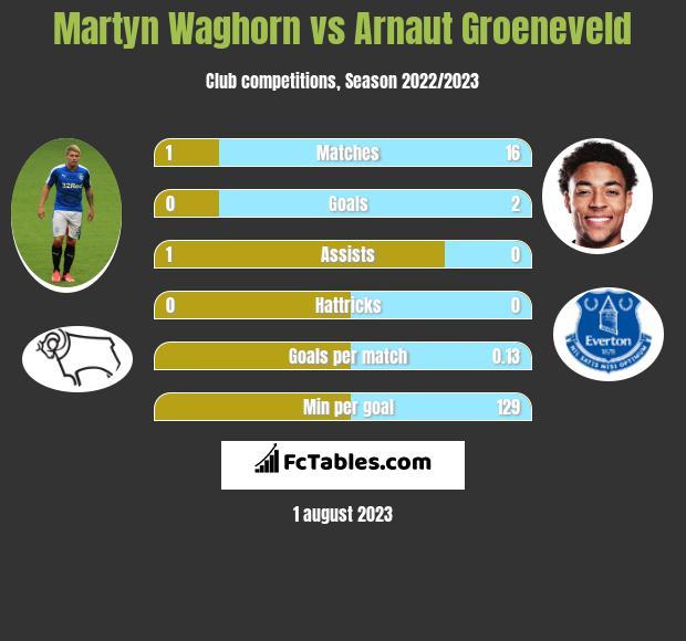 Martyn Waghorn vs Arnaut Groeneveld infographic