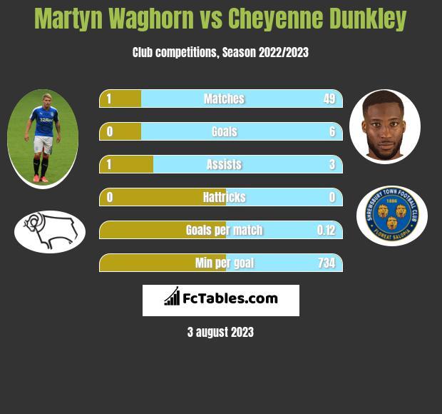 Martyn Waghorn vs Cheyenne Dunkley h2h player stats