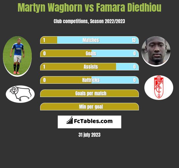 Martyn Waghorn vs Famara Diedhiou infographic