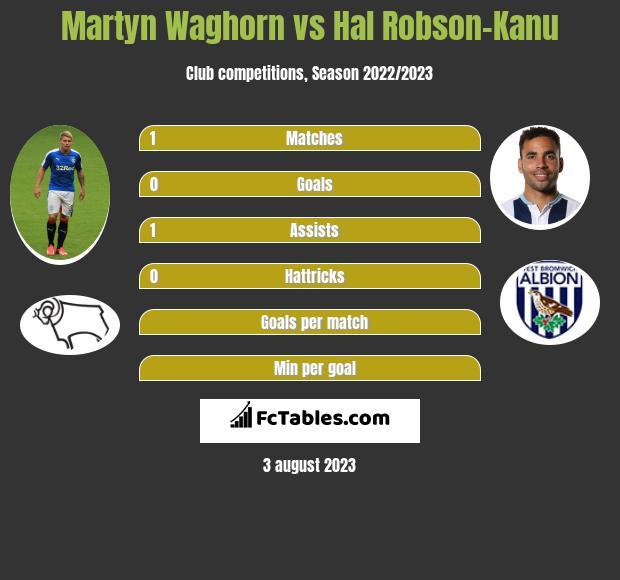 Martyn Waghorn vs Hal Robson-Kanu h2h player stats