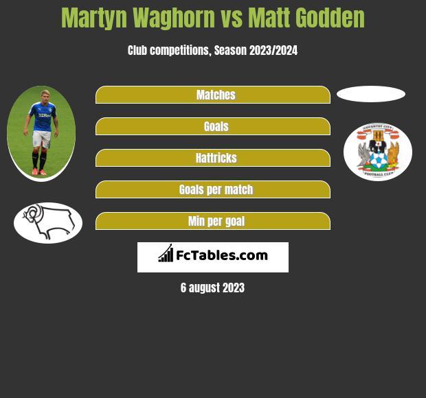 Martyn Waghorn vs Matt Godden h2h player stats