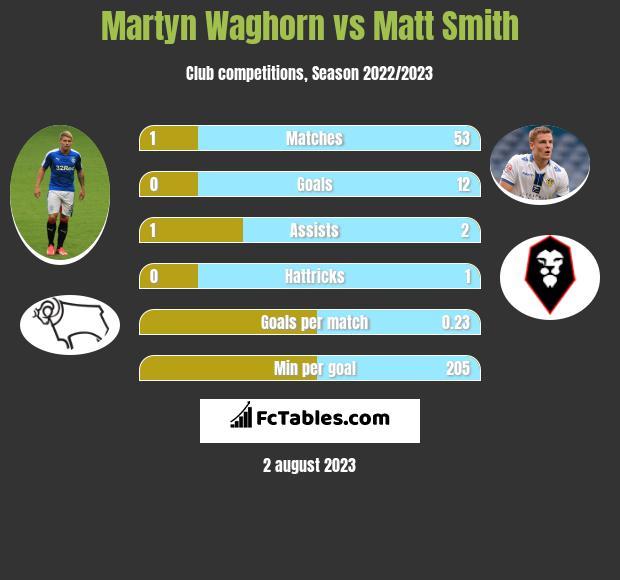 Martyn Waghorn vs Matt Smith h2h player stats