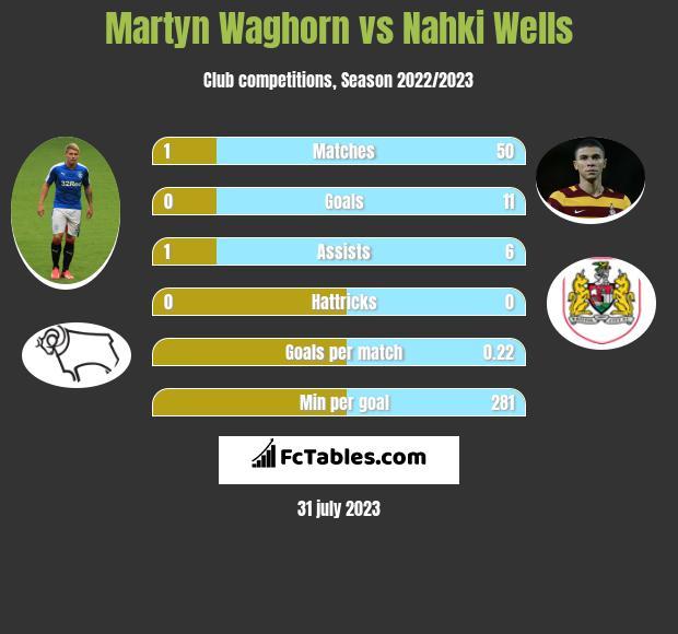 Martyn Waghorn vs Nahki Wells h2h player stats