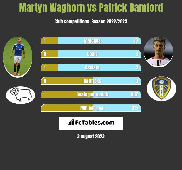 Martyn Waghorn vs Patrick Bamford h2h player stats