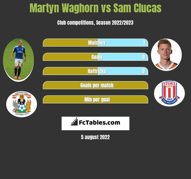 Martyn Waghorn vs Sam Clucas h2h player stats
