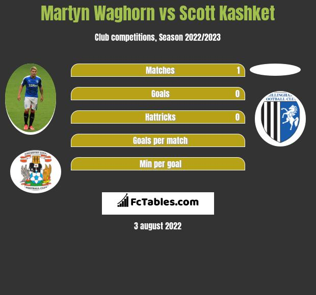 Martyn Waghorn vs Scott Kashket h2h player stats