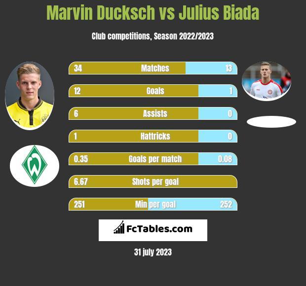Marvin Ducksch vs Julius Biada infographic
