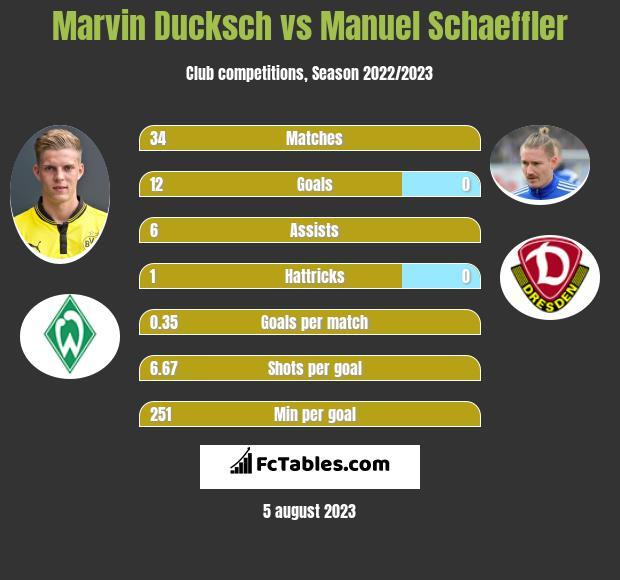 Marvin Ducksch vs Manuel Schaeffler h2h player stats