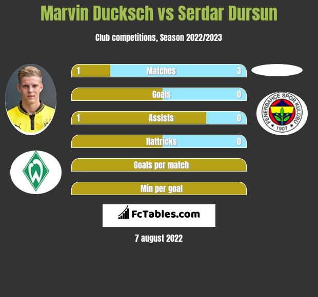 Marvin Ducksch infographic statistics for Hannover 96