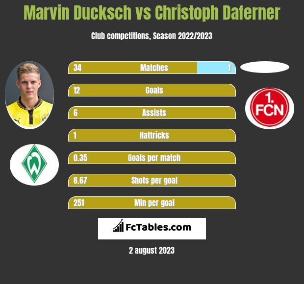 Marvin Ducksch vs Christoph Daferner h2h player stats