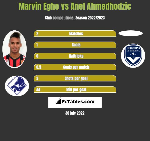 Marvin Egho vs Anel Ahmedhodzic h2h player stats