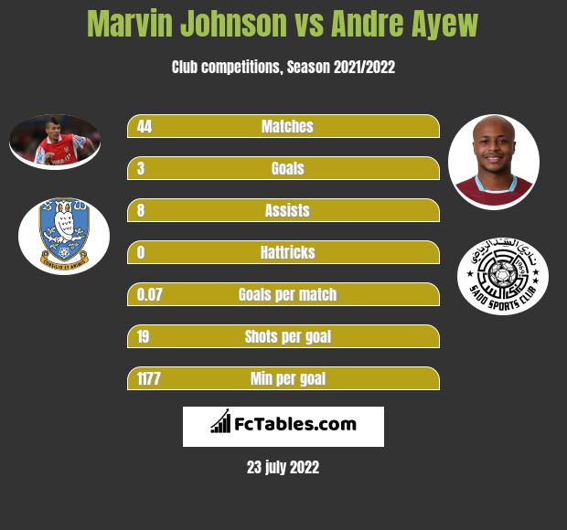 Marvin Johnson vs Andre Ayew h2h player stats