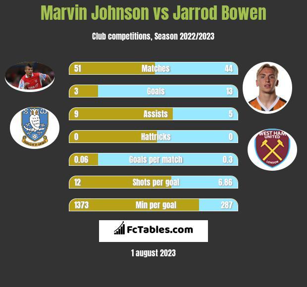 Marvin Johnson vs Jarrod Bowen infographic