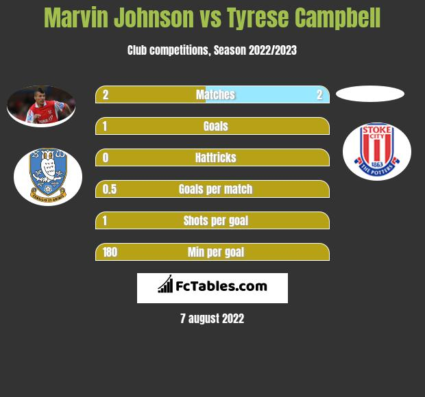 Marvin Johnson vs Tyrese Campbell h2h player stats