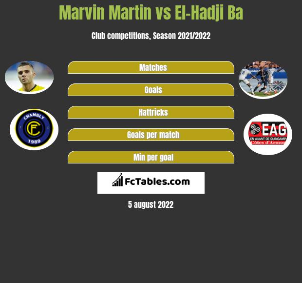Marvin Martin infographic statistics for Guingamp