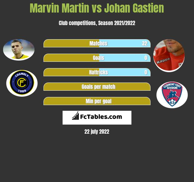 Marvin Martin infographic statistics for Clermont Foot