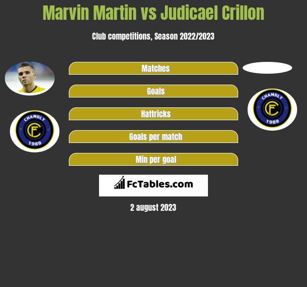 Marvin Martin vs Judicael Crillon infographic