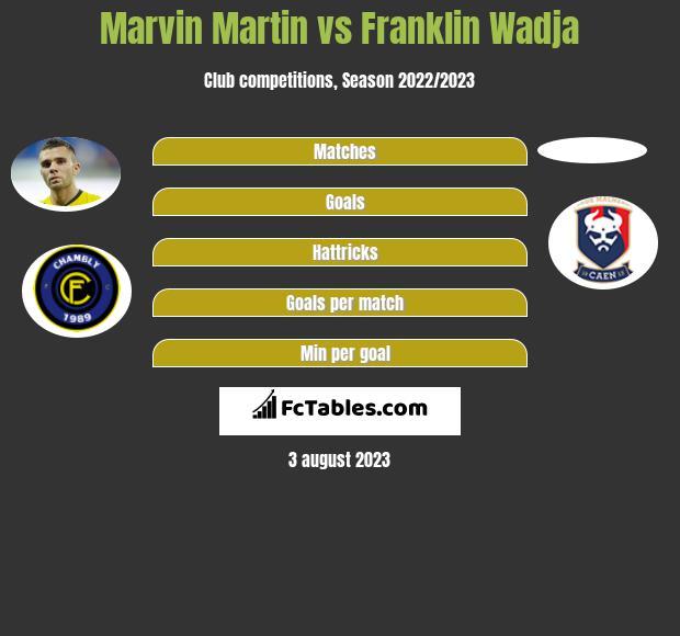 Marvin Martin vs Franklin Wadja infographic