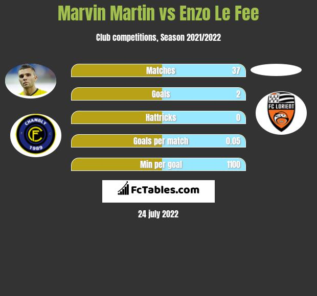 Marvin Martin vs Enzo Le Fee infographic