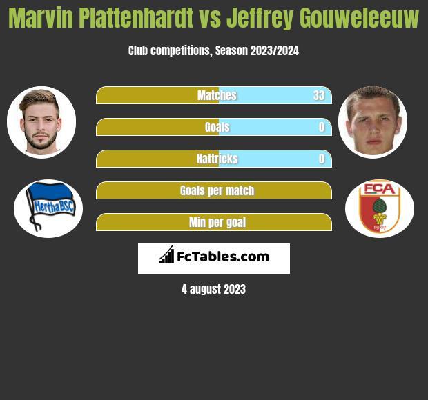 Marvin Plattenhardt vs Jeffrey Gouweleeuw infographic