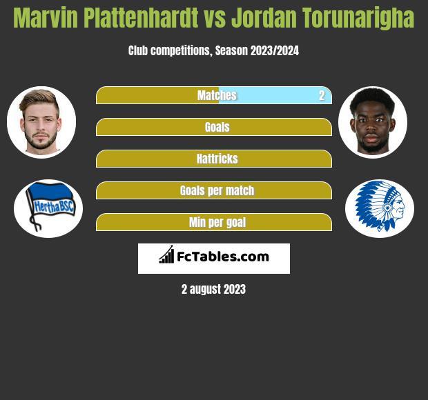 Marvin Plattenhardt vs Jordan Torunarigha infographic