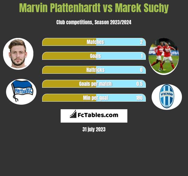Marvin Plattenhardt vs Marek Suchy infographic