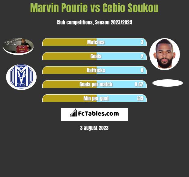 Marvin Pourie vs Cebio Soukou h2h player stats