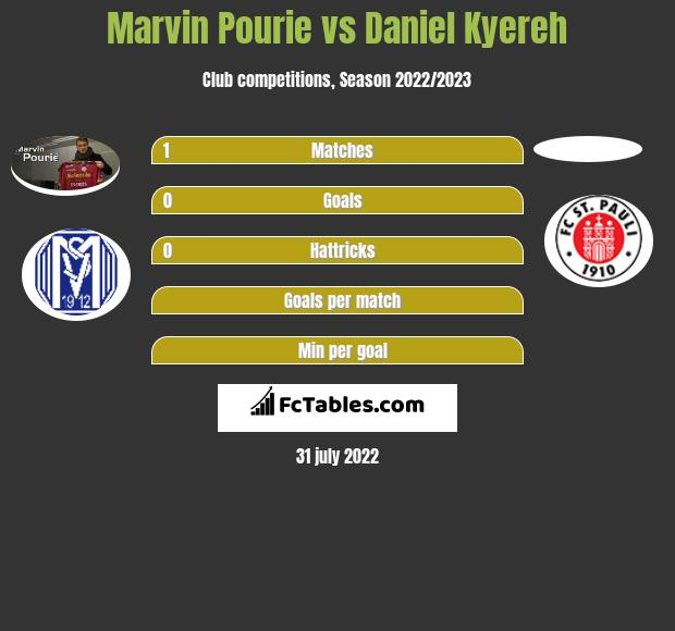 Marvin Pourie vs Daniel Kyereh h2h player stats