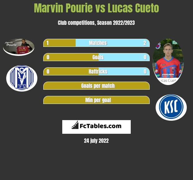 Marvin Pourie vs Lucas Cueto h2h player stats