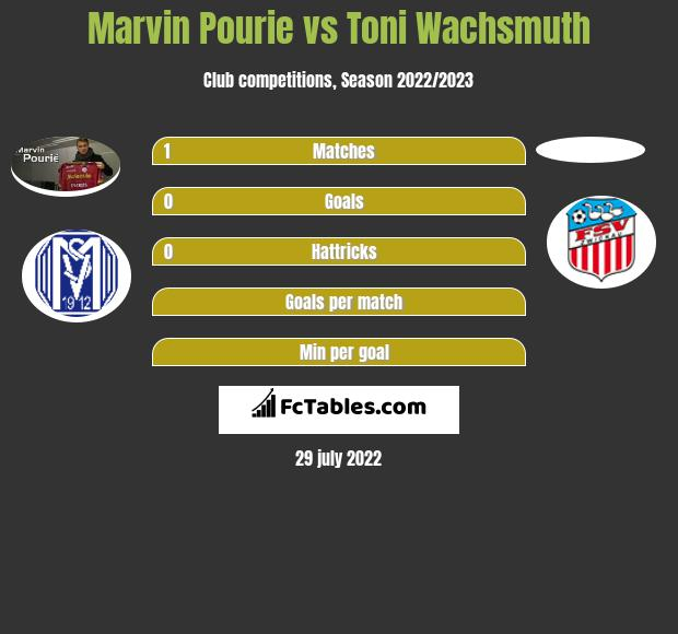 Marvin Pourie vs Toni Wachsmuth h2h player stats