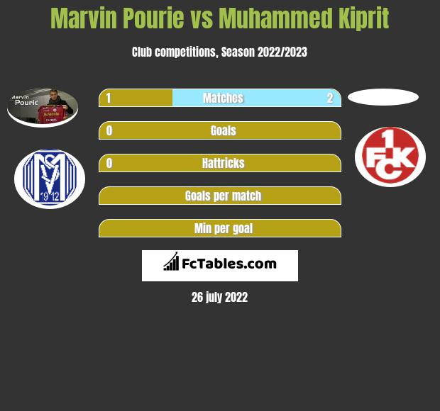 Marvin Pourie vs Muhammed Kiprit h2h player stats
