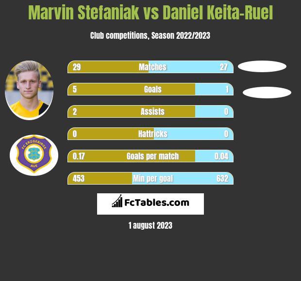 Marvin Stefaniak vs Daniel Keita-Ruel infographic