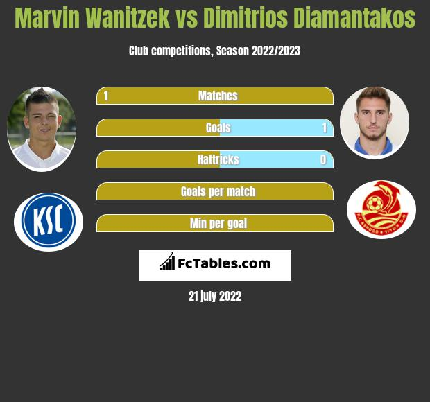 Marvin Wanitzek vs Dimitrios Diamantakos infographic