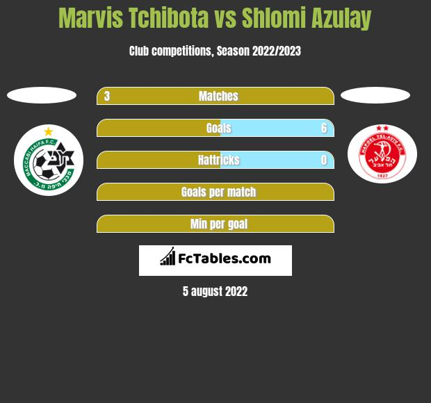 Marvis Tchibota vs Shlomi Azulay h2h player stats