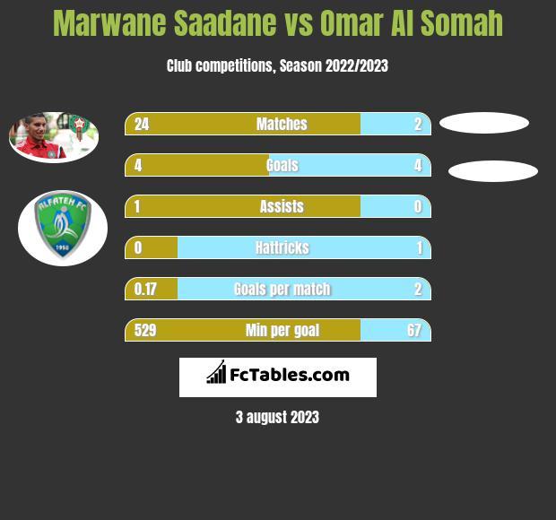 Marwane Saadane vs Omar Al Somah h2h player stats