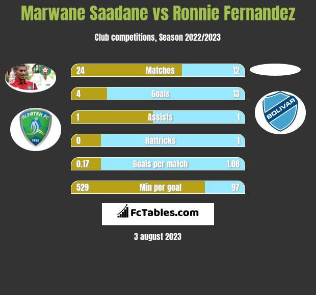 Marwane Saadane vs Ronnie Fernandez infographic
